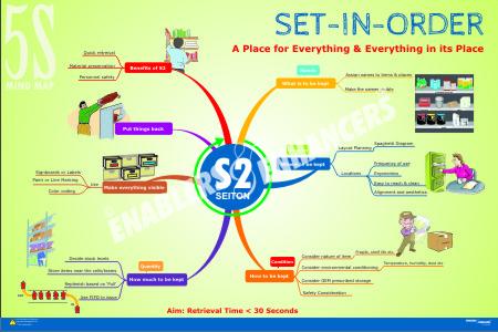 5S Mind Maps