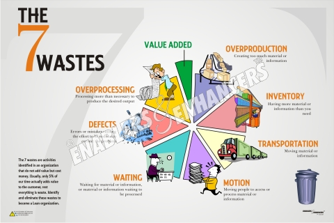 7 waste posters